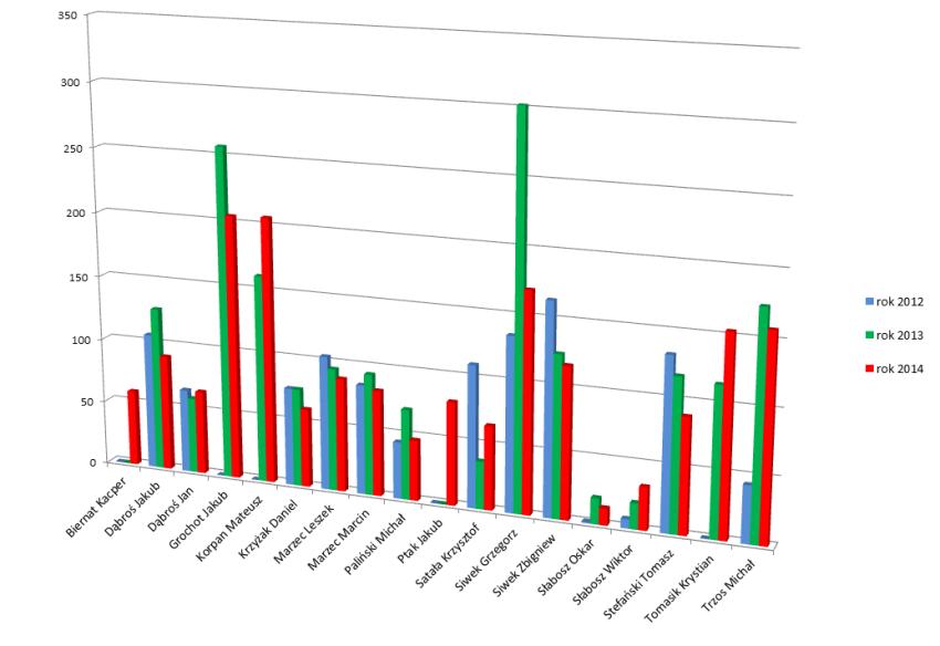 rok 2014 - podsumowanie wykres