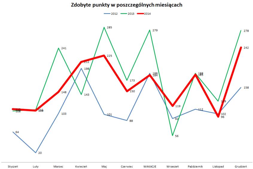 rok 2014 - zdobyte punkty w poszczególnych miesiącach